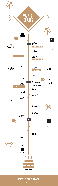 infographie-designerbox-2016-fr